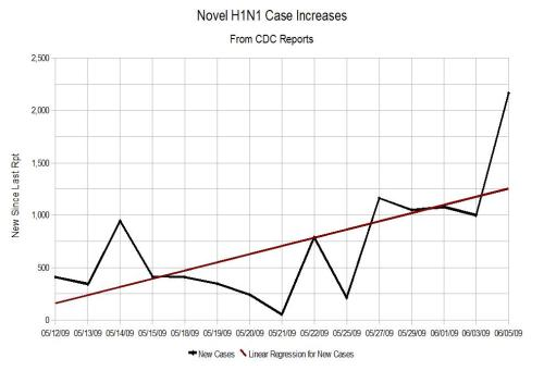 CDC%20New%20Cases%20for%20June%205